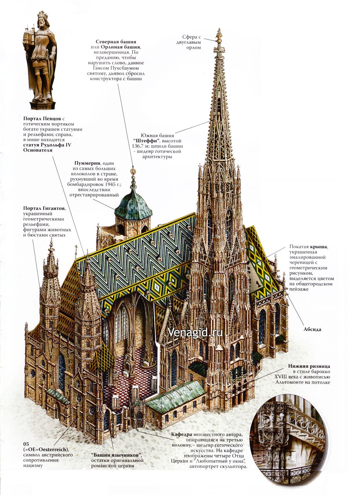 Національний символ Австрії, Собор Святого Стефана у Відні (14)