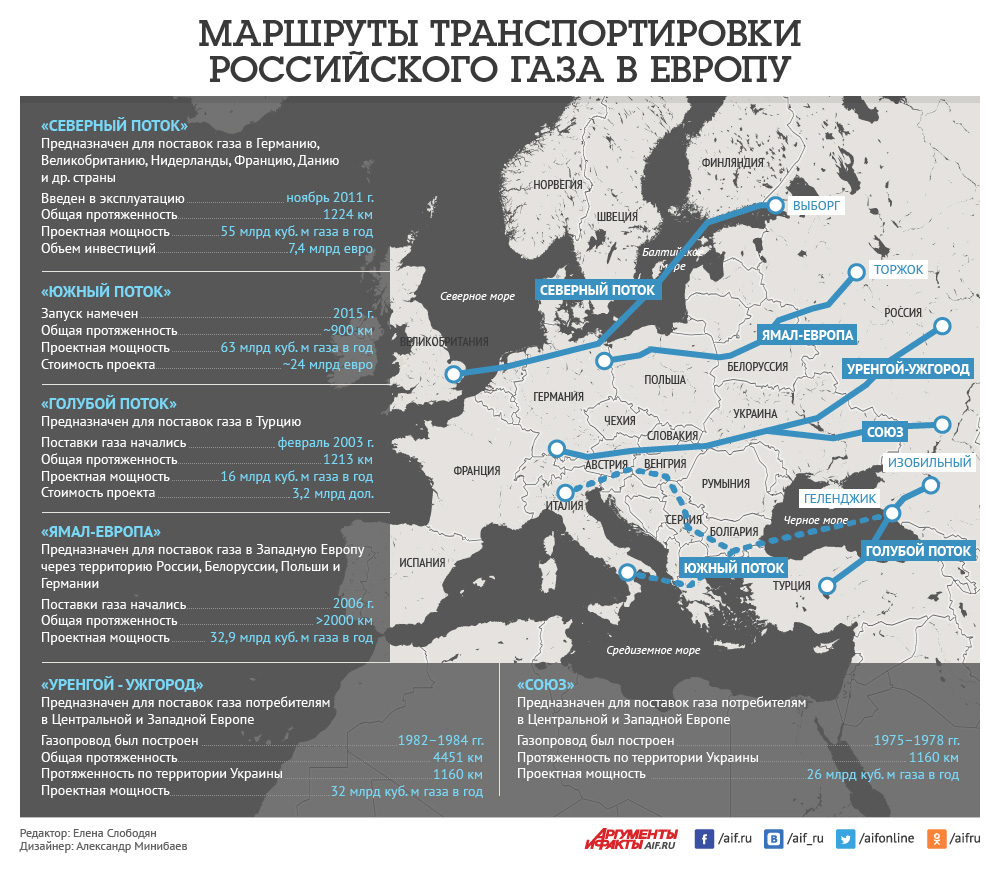 Транзит газу через Україну