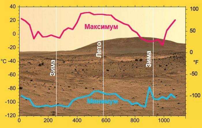 Погодні умови на Марсі.